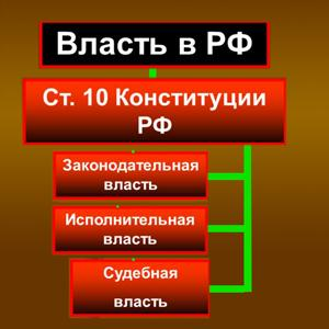 Органы власти Шарлыка